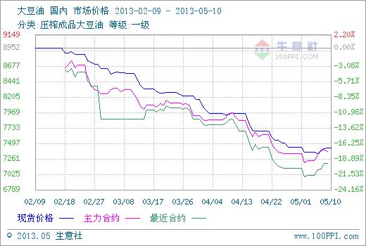 期货提振 政策利好 豆油现货价格止跌反弹