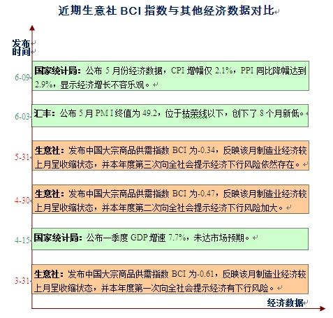 近期生意社BCI指数与其他经济数据对比