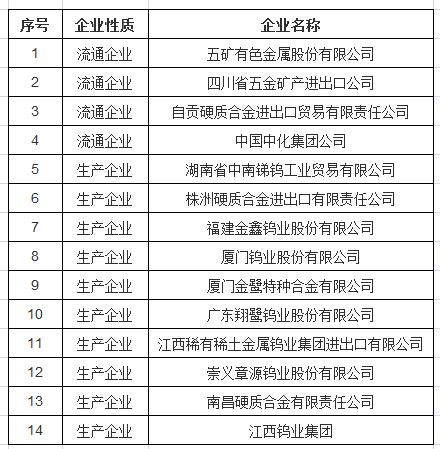 2017年钨、锑、白银出口国营贸易企业名单