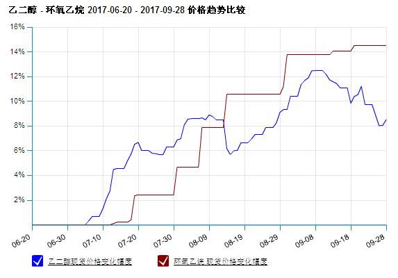 生意社:9月环氧乙烷市场行情对比分析