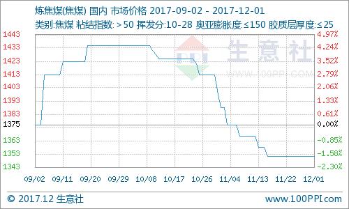 生意社:11月炼焦煤市场价格走势分析