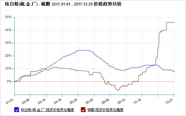 2017年钛白粉与硫酸价格走势对比图