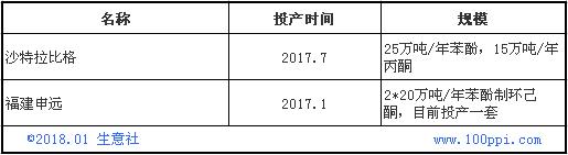 2017年苯酚价格创三年新高 但新年开局惨淡