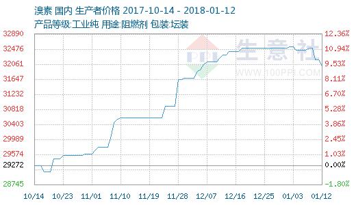 溴素市场价格本周小幅下滑(1.08-1.12)