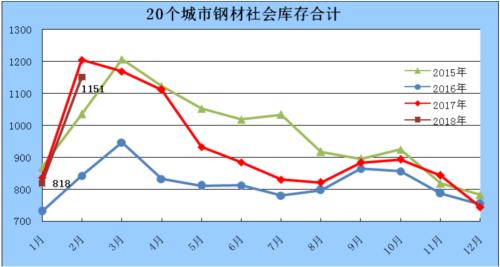 中鋼協:2018年2月鋼材社會庫存情況分析