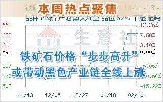 """铁矿石价格""""步步高升"""" 或带动黑色产业链全线上涨"""
