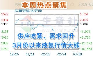 供应吃紧、需求回升 3月份以来液氨行情大涨