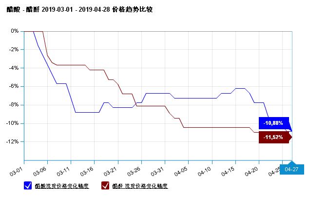 生意社:本周国内醋酐行情下跌(422-426)