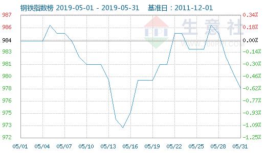 生意社:钢价5月整体表现较差 矿