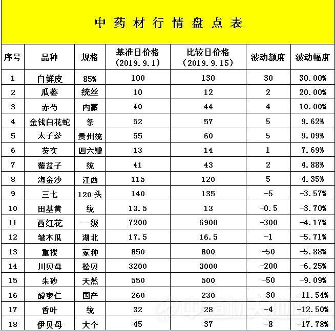 安国药市半月点评:淡旺季节交替 交易量是否增长