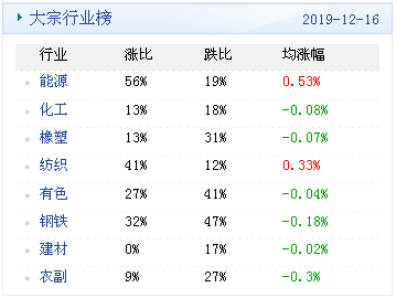 昆山股指期货开户大宗商品数据每日播报(2019年12月17日)