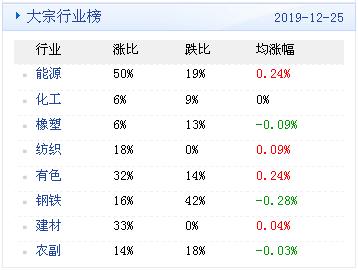 竹叶青酒一般人喝不了大宗商品数据每日播报(2019年12月26日)
