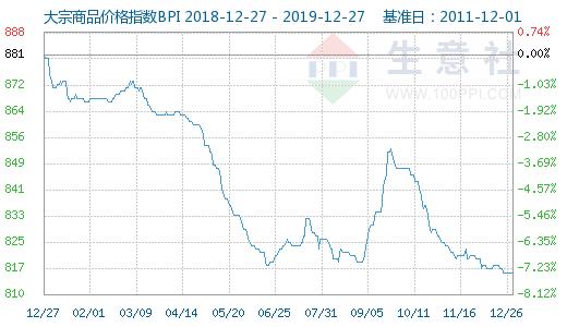 新华期货上海期货公司大宗商品数据每日播报(2019年12月27日)