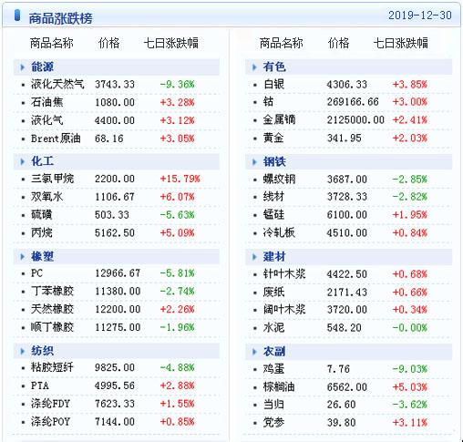 金兰节能网大宗商品数据每日播报(2019年12月31日)