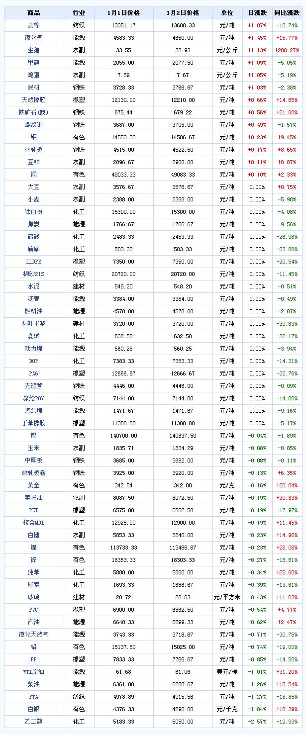 网上期货开户大宗商品数据每日播报(2020年1月3日)