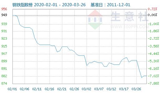 生意社:国内钢价或在4月止跌企稳