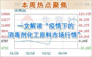 """一文jie读""""疫情下祅an?炯羑ua工原liao市场行情"""""""