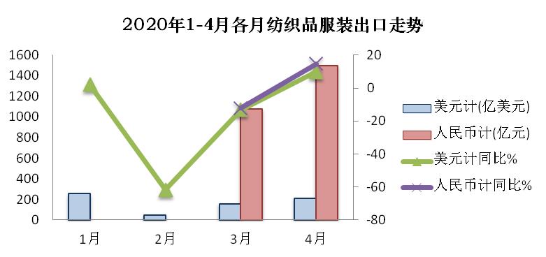 前四个月纺织品出口大幅反弹 服装出口持续下跌