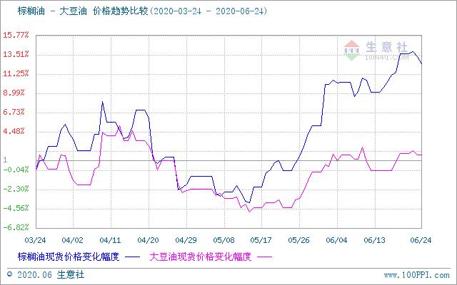 棕榈油、豆油价格趋势比较