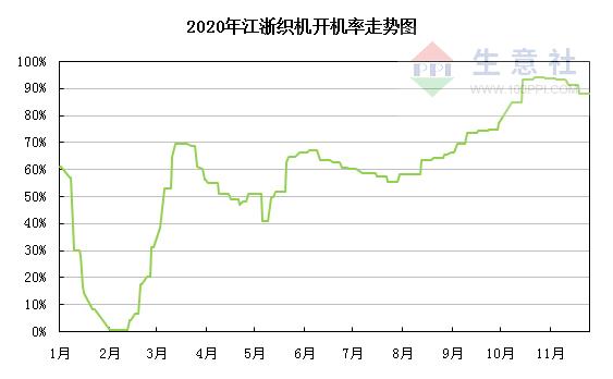 生意社:12月18日华北地区环氧乙烷价格平稳