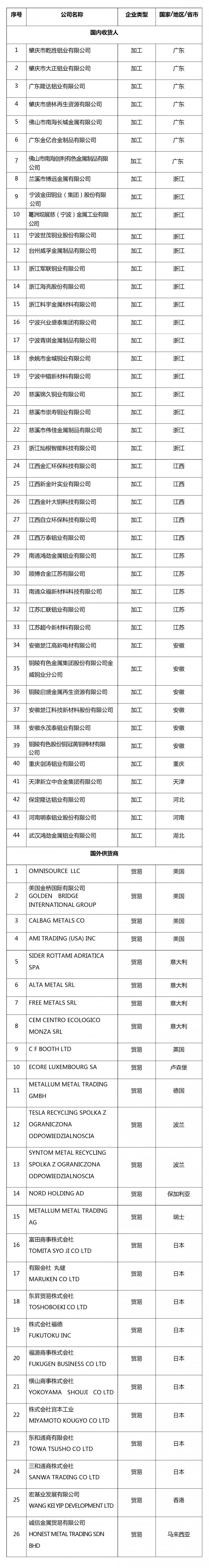 《【沐鸣测速注册】关于再生铜铝原料国外供货商及国内收货人资质认定第二批公示名单》