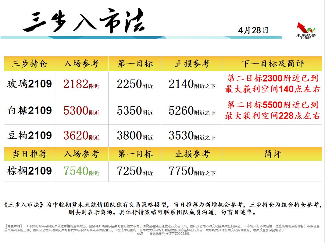期货投机:中粮期货:04.28加速排列 沪铜目标75000