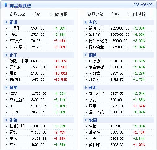 金牛平台PVC管材大宗商品数据每日播报(2021年6月10日)