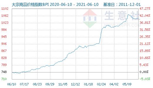 金牛平台PVC管材大宗商品数据每日播报(2021年6月11日)
