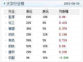 金牛平台PVC管材大宗商品数据每日播报(2021年9月13日)