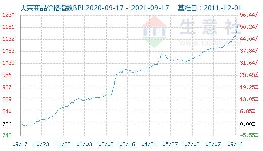 金牛平台PVC管材大宗商品数据每日播报(2021年9月17日)
