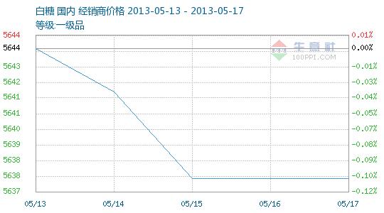 2013年第19周(05.13-05.17)白糖商品情报