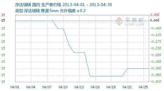 2013年04月玻璃商品情报